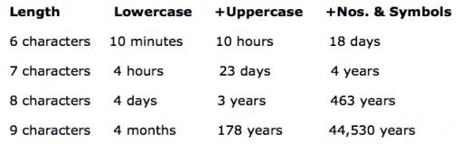 Tabela s časi potrebnimi za razvozlanje gesel.
